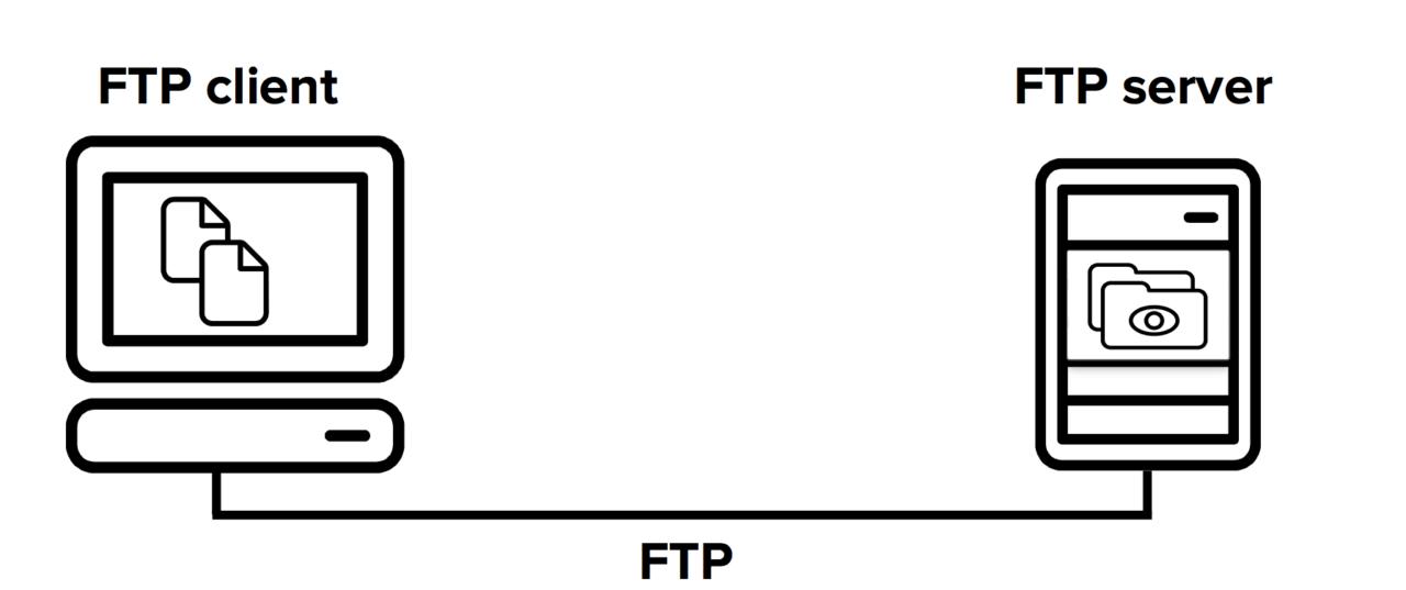 A cosa serve, e come si usa, FTP