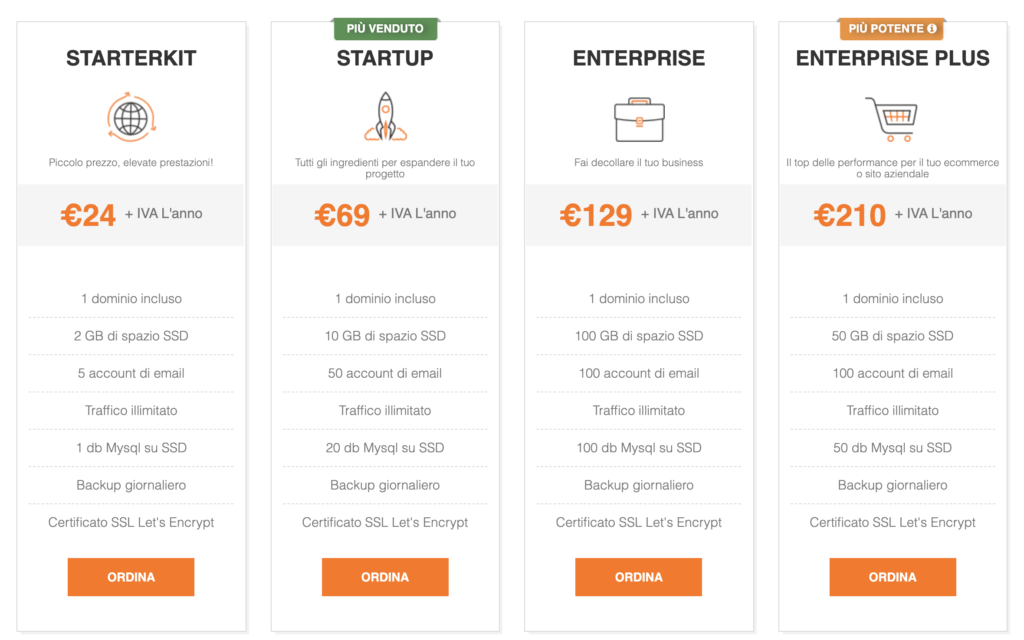 Pricing Serverplan