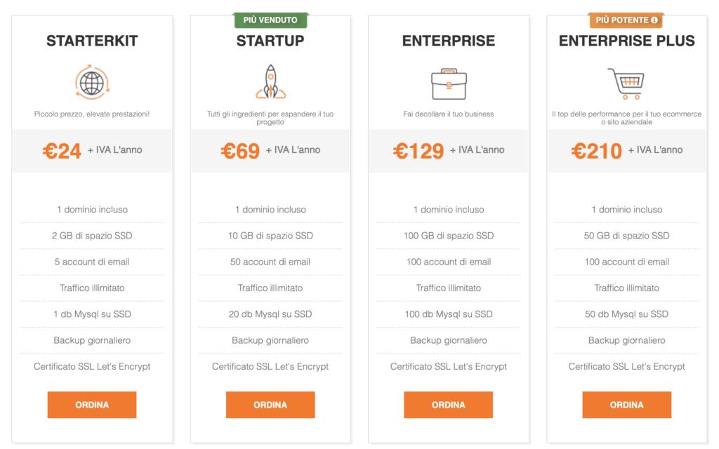 Pricing Serverplan
