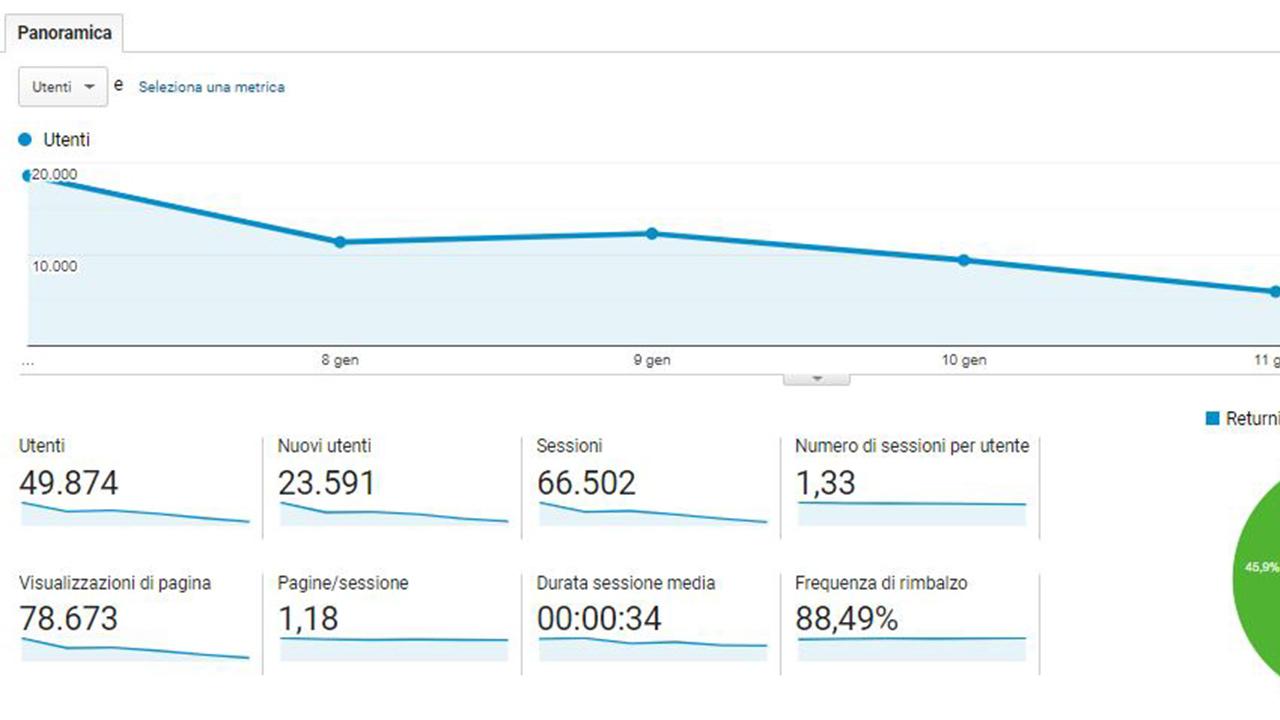 Google Analytics escludere proprie visite indirizzo IP